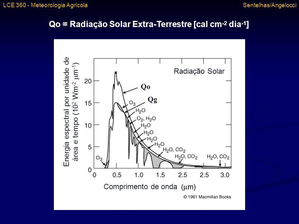 Qo = Radiação Solar Extra-Terrestre [cal cm-2 dia-1]